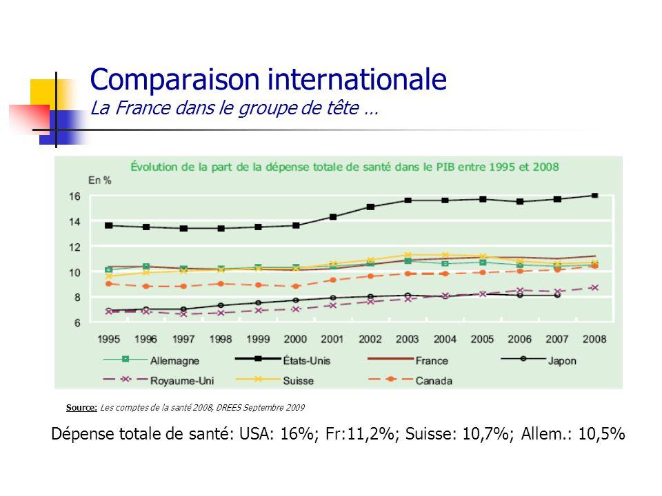 Comparaison internationale La France dans le groupe de tête …