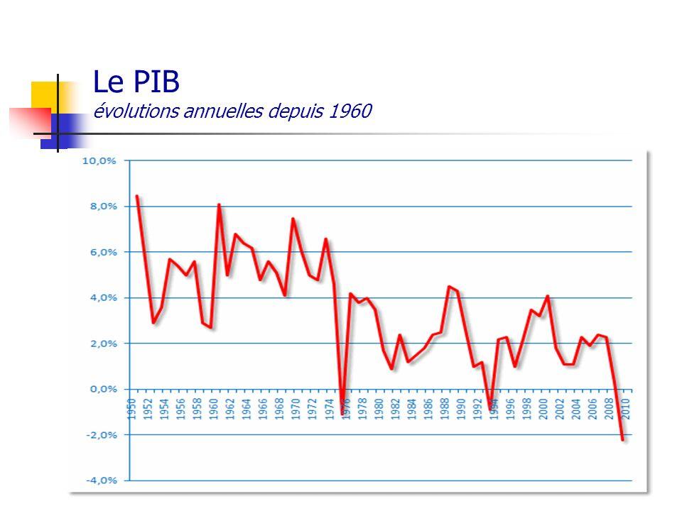 Le PIB évolutions annuelles depuis 1960