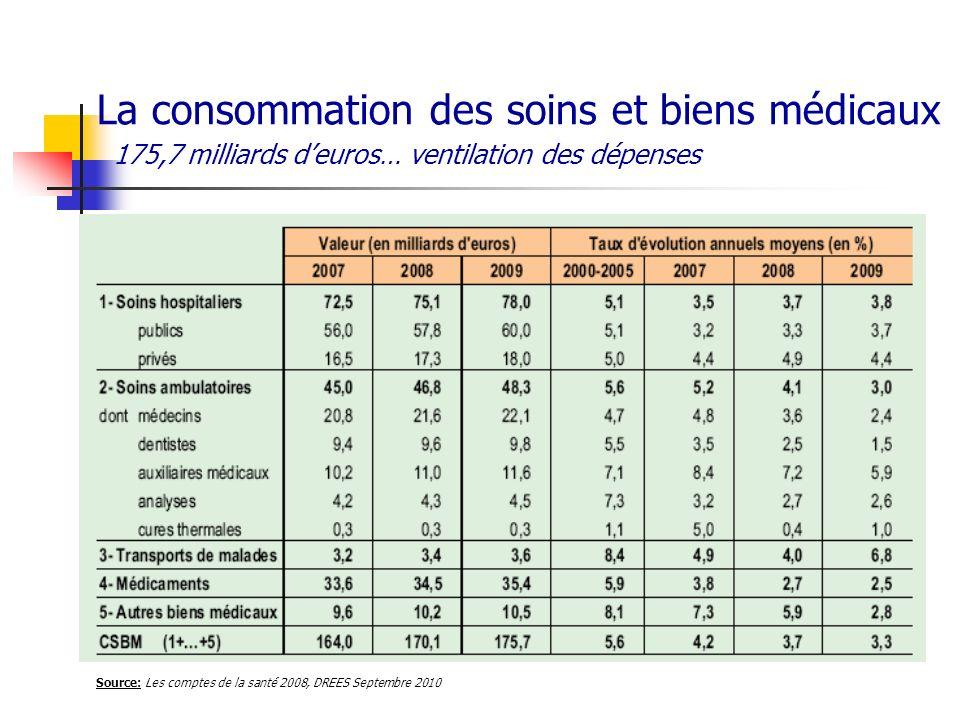 La consommation des soins et biens médicaux 175,7 milliards d'euros… ventilation des dépenses
