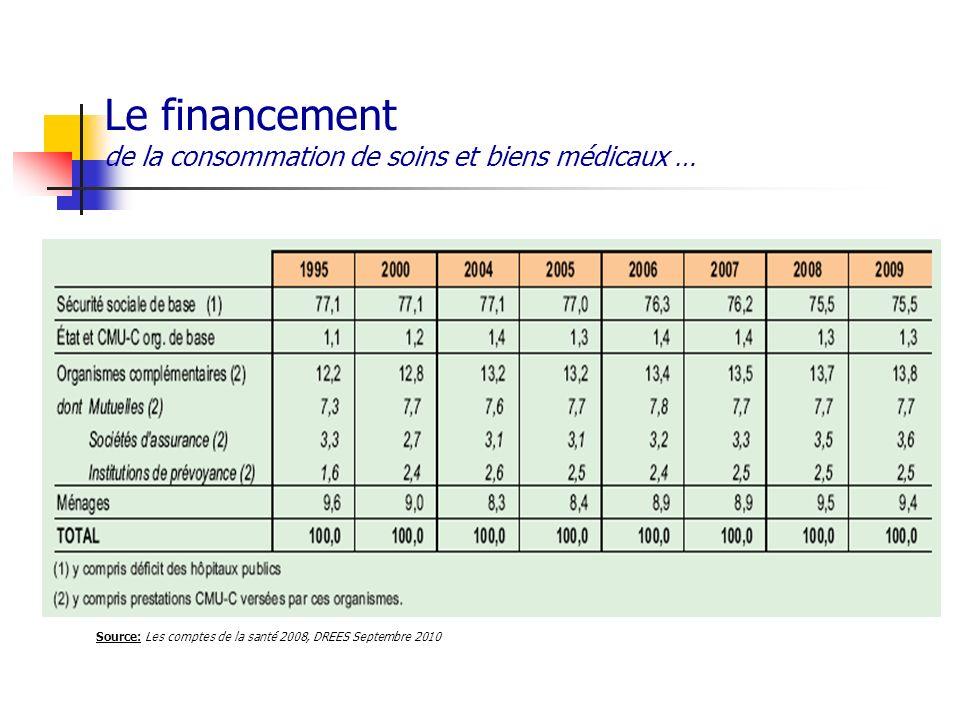 Le financement de la consommation de soins et biens médicaux …