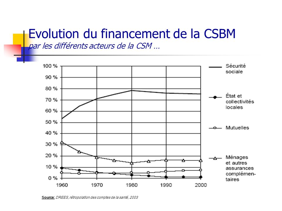 Evolution du financement de la CSBM par les différents acteurs de la CSM …