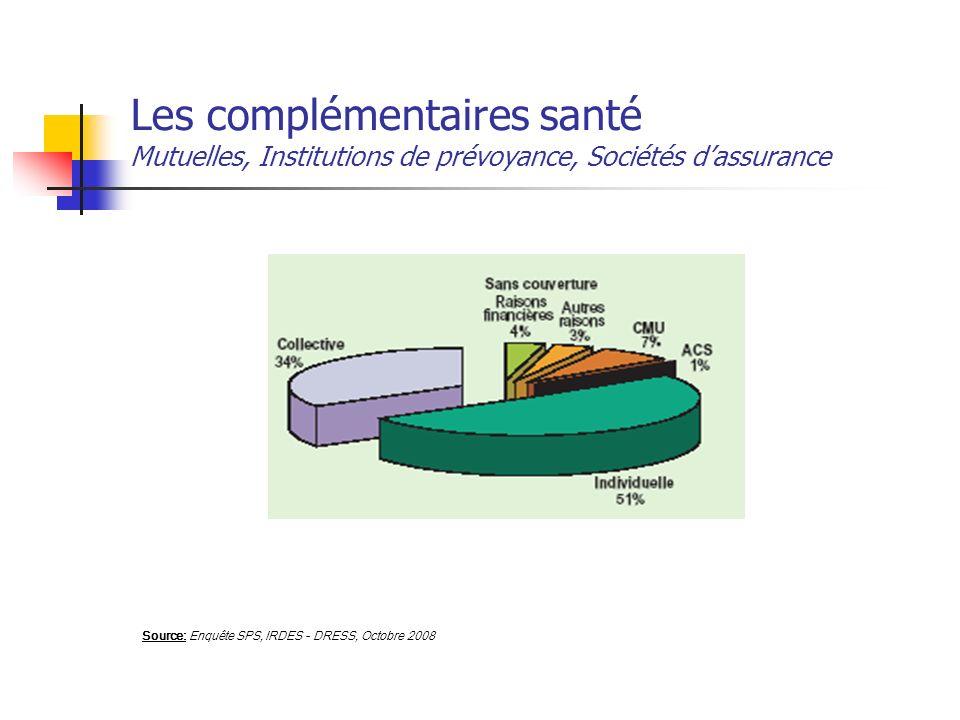 Les complémentaires santé Mutuelles, Institutions de prévoyance, Sociétés d'assurance