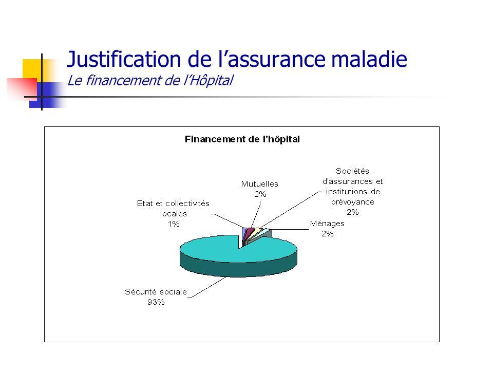 Justification de l'assurance maladie Le financement de l'Hôpital
