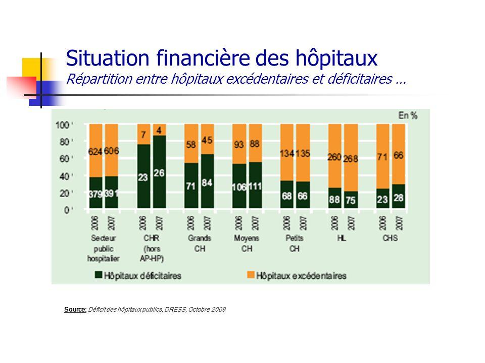 Situation financière des hôpitaux Répartition entre hôpitaux excédentaires et déficitaires …