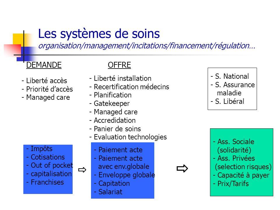 Les systèmes de soins organisation/management/incitations/financement/régulation…