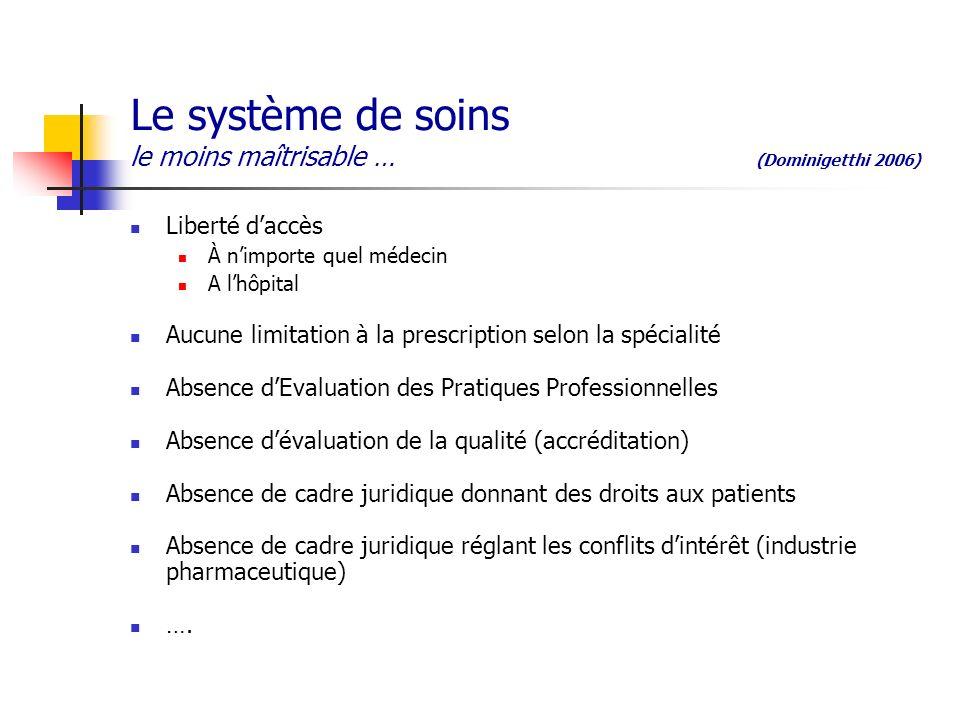 Le système de soins le moins maîtrisable … (Dominigetthi 2006)