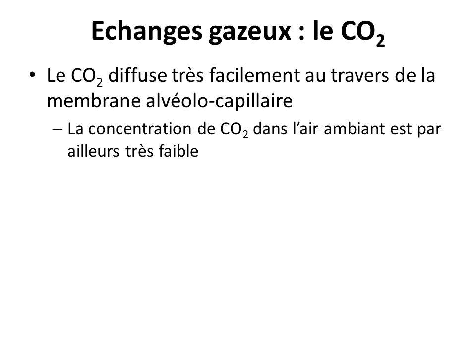 Echanges gazeux : le CO2 Le CO2 diffuse très facilement au travers de la membrane alvéolo-capillaire.