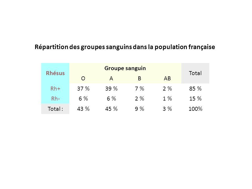 Répartition des groupes sanguins dans la population française