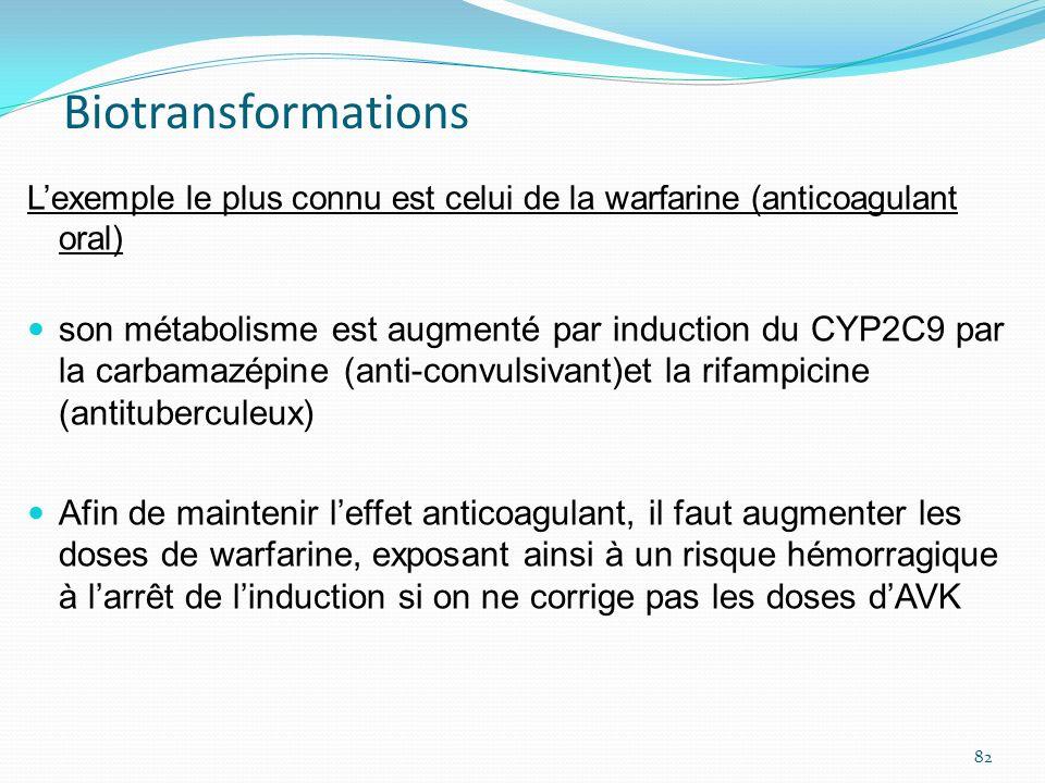 BiotransformationsL'exemple le plus connu est celui de la warfarine (anticoagulant oral)