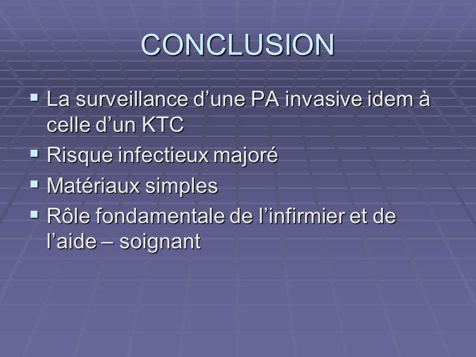CONCLUSION La surveillance d'une PA invasive idem à celle d'un KTC