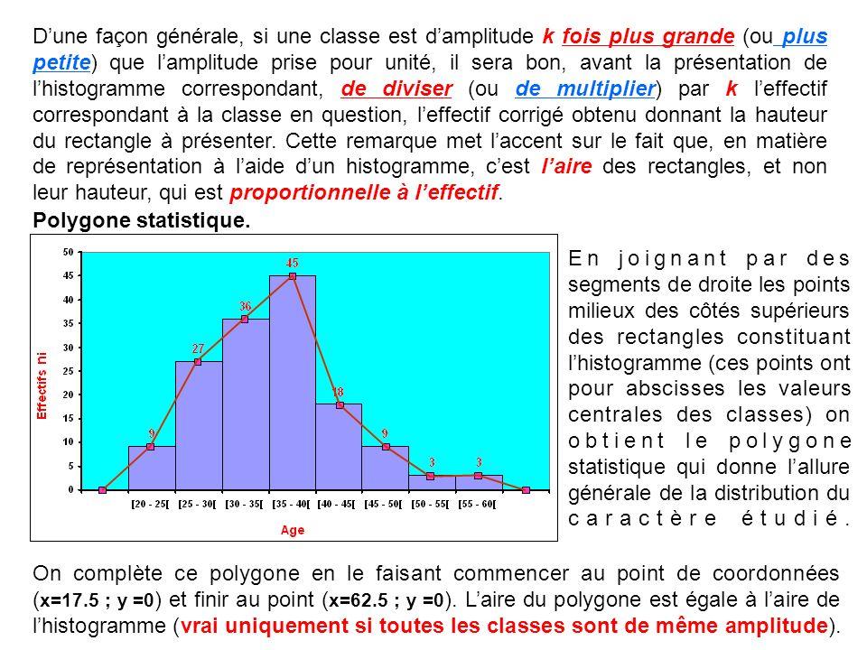 D'une façon générale, si une classe est d'amplitude k fois plus grande (ou plus petite) que l'amplitude prise pour unité, il sera bon, avant la présentation de l'histogramme correspondant, de diviser (ou de multiplier) par k l'effectif correspondant à la classe en question, l'effectif corrigé obtenu donnant la hauteur du rectangle à présenter. Cette remarque met l'accent sur le fait que, en matière de représentation à l'aide d'un histogramme, c'est l'aire des rectangles, et non leur hauteur, qui est proportionnelle à l'effectif.
