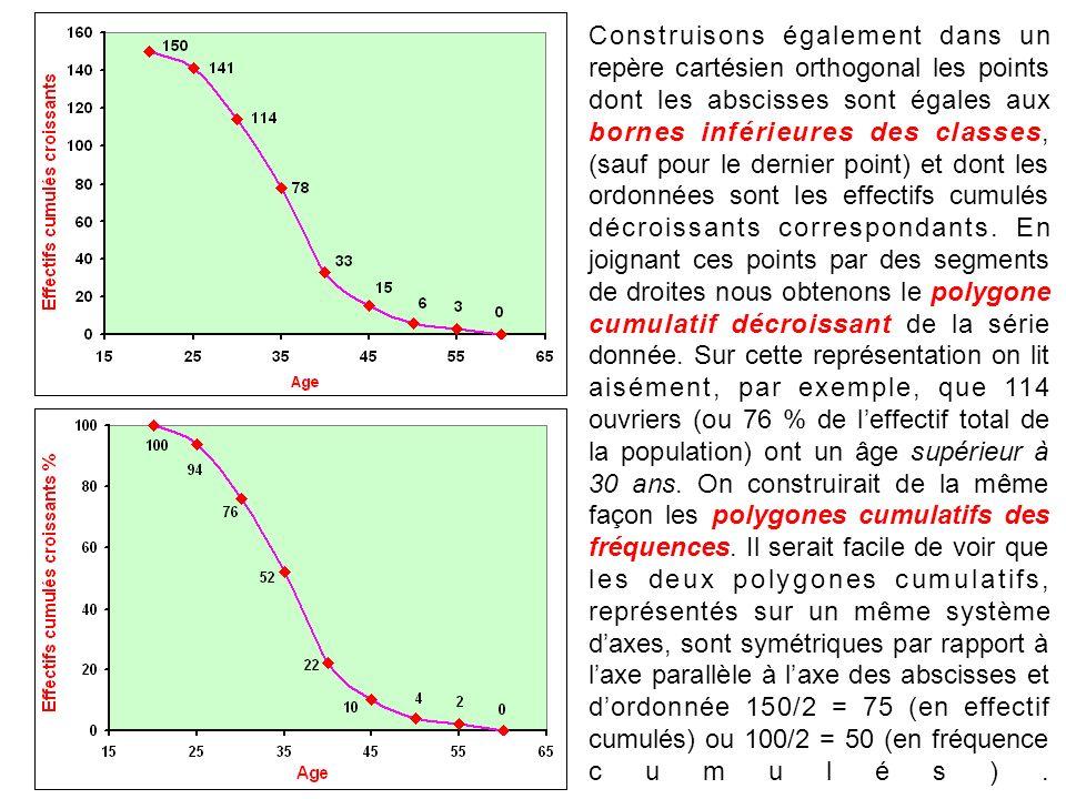 Construisons également dans un repère cartésien orthogonal les points dont les abscisses sont égales aux bornes inférieures des classes, (sauf pour le dernier point) et dont les ordonnées sont les effectifs cumulés décroissants correspondants.