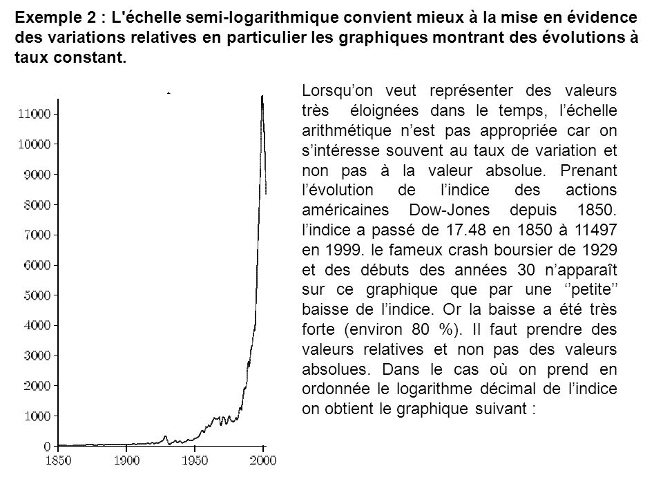 Exemple 2 : L échelle semi-logarithmique convient mieux à la mise en évidence des variations relatives en particulier les graphiques montrant des évolutions à taux constant.