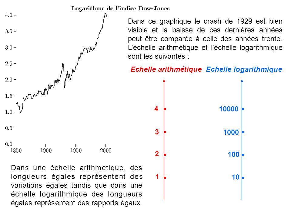 Dans ce graphique le crash de 1929 est bien visible et la baisse de ces dernières années peut être comparée à celle des années trente. L'échelle arithmétique et l'échelle logarithmique sont les suivantes :