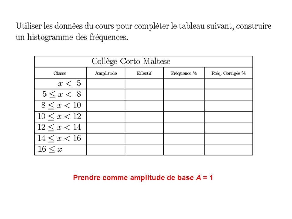 Prendre comme amplitude de base A = 1