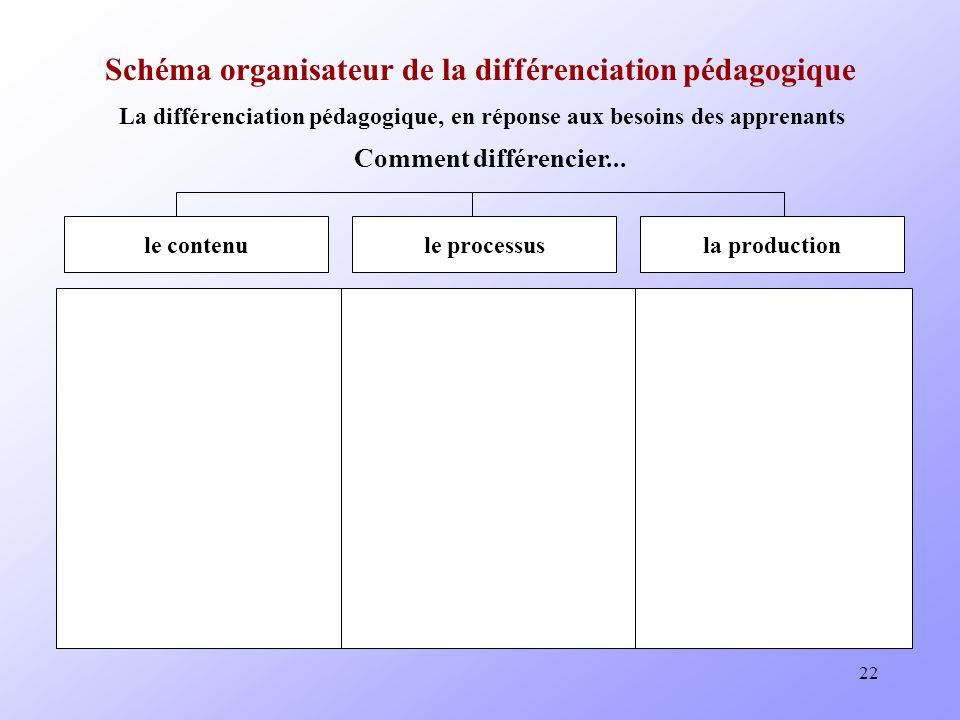 Schéma organisateur de la différenciation pédagogique
