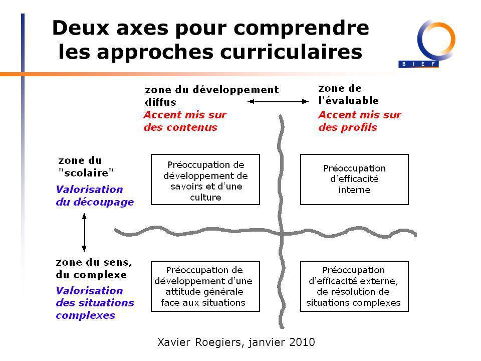 Deux axes pour comprendre les approches curriculaires
