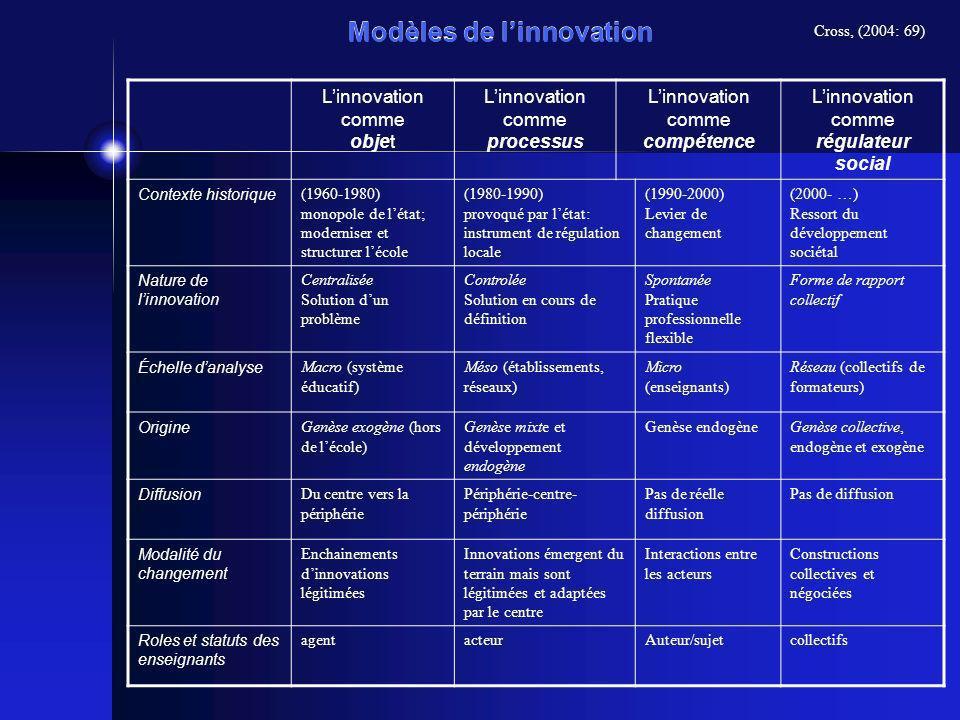 Modèles de l'innovation
