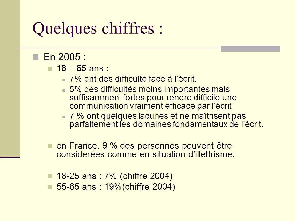 Quelques chiffres : En 2005 : 18 – 65 ans :