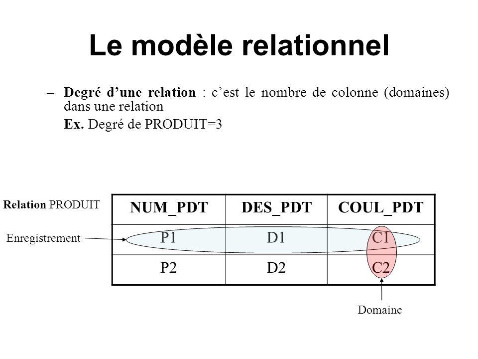 Le modèle relationnel NUM_PDT DES_PDT COUL_PDT P1 D1 C1 P2 D2 C2