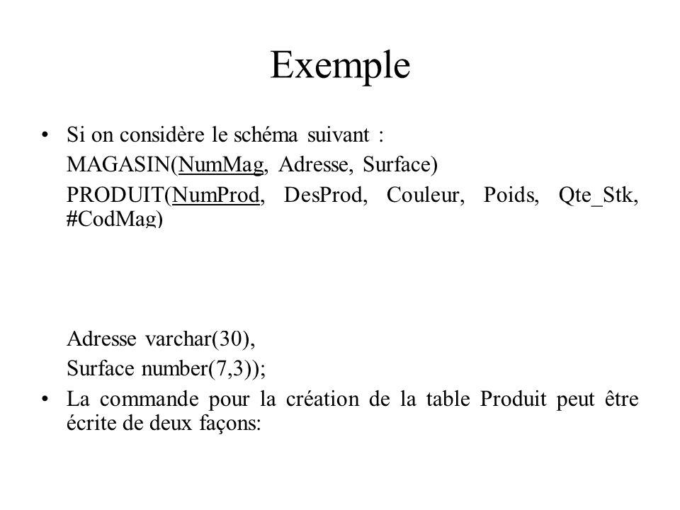 Exemple Si on considère le schéma suivant :