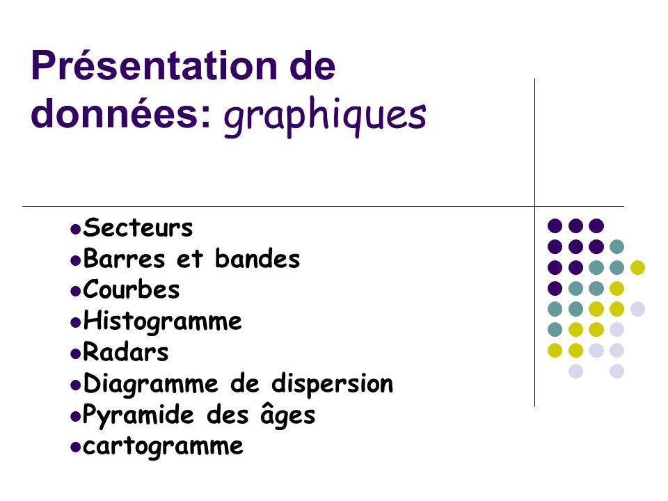 Présentation de données: graphiques