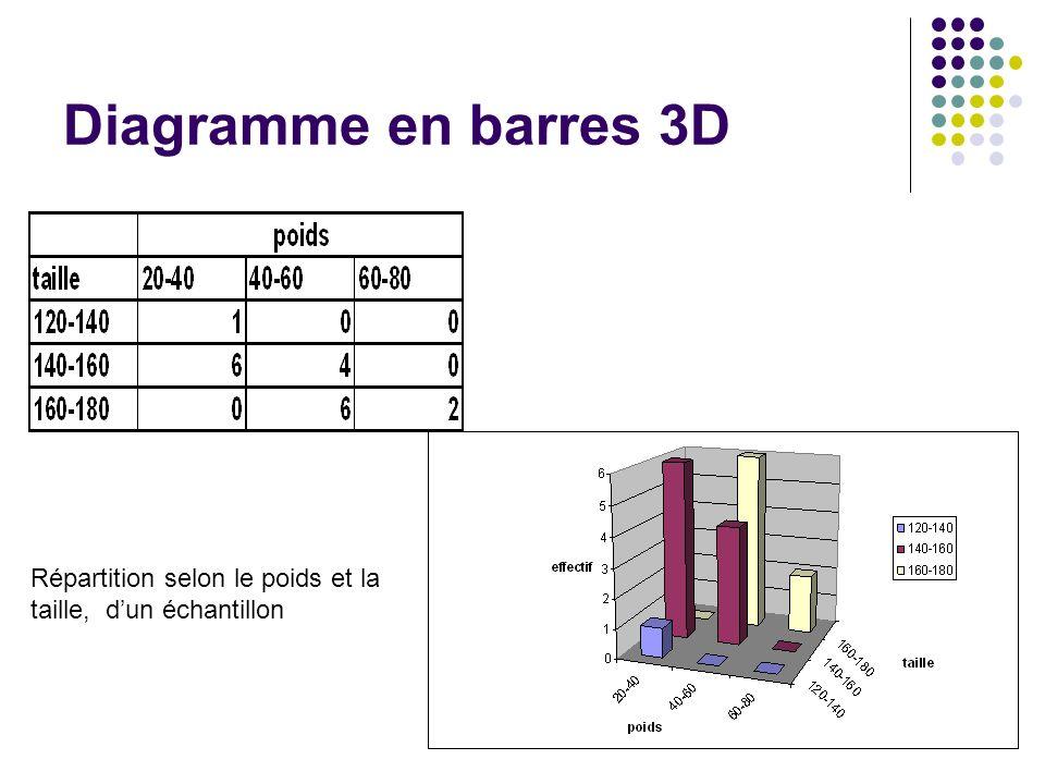 Diagramme en barres 3D Répartition selon le poids et la taille, d'un échantillon