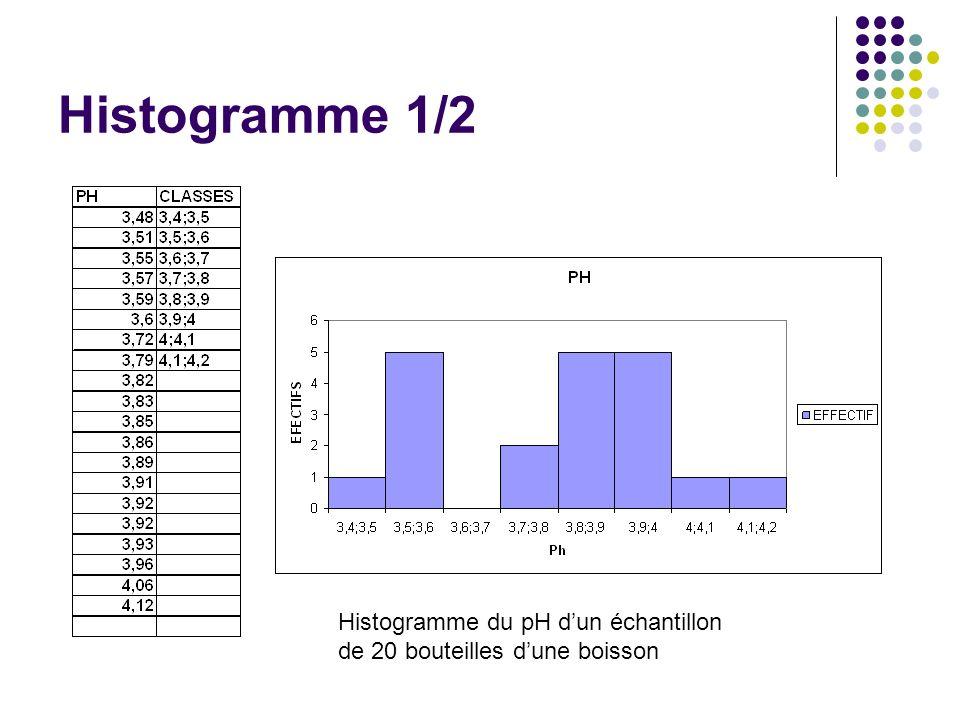 Histogramme 1/2 Histogramme du pH d'un échantillon de 20 bouteilles d'une boisson