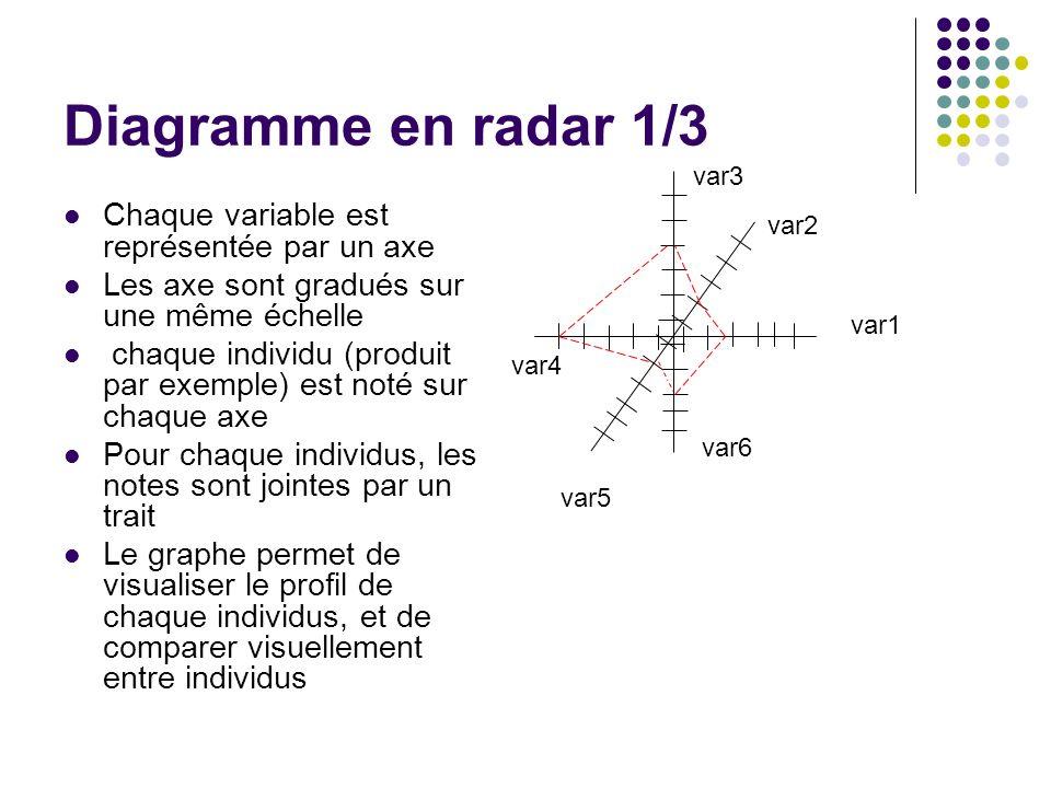 Diagramme en radar 1/3 Chaque variable est représentée par un axe