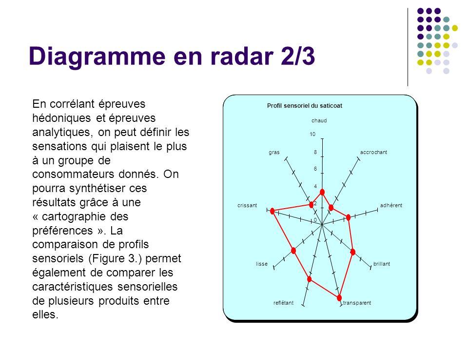 Diagramme en radar 2/3