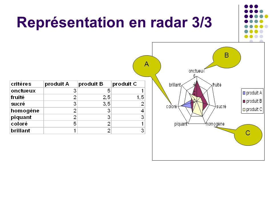 Représentation en radar 3/3