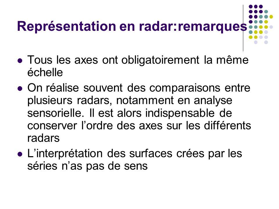 Représentation en radar:remarques
