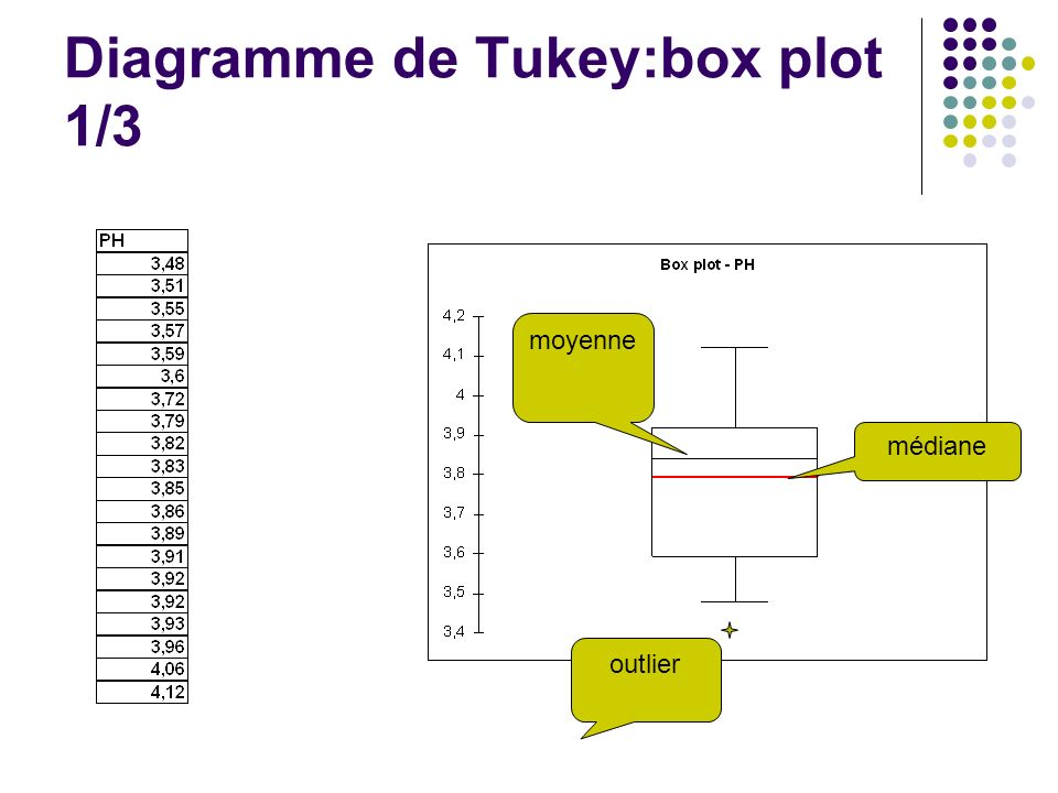 Diagramme de Tukey:box plot 1/3