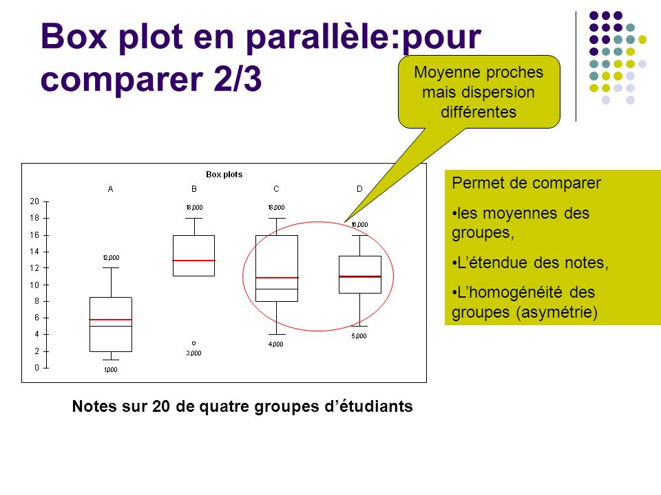 Box plot en parallèle:pour comparer 2/3