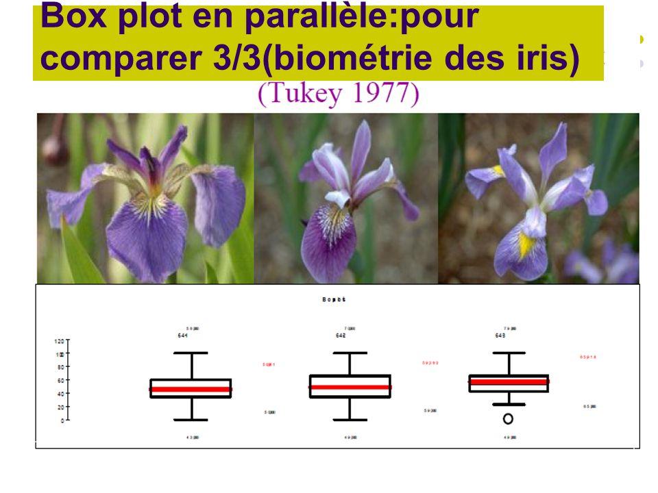 Box plot en parallèle:pour comparer 3/3(biométrie des iris)