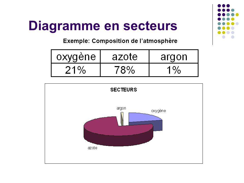 Diagramme en secteurs Exemple: Composition de l'atmosphère