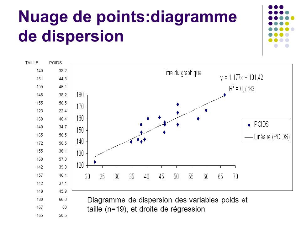 Nuage de points:diagramme de dispersion