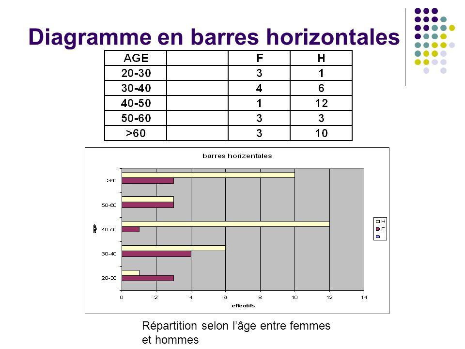 Diagramme en barres horizontales