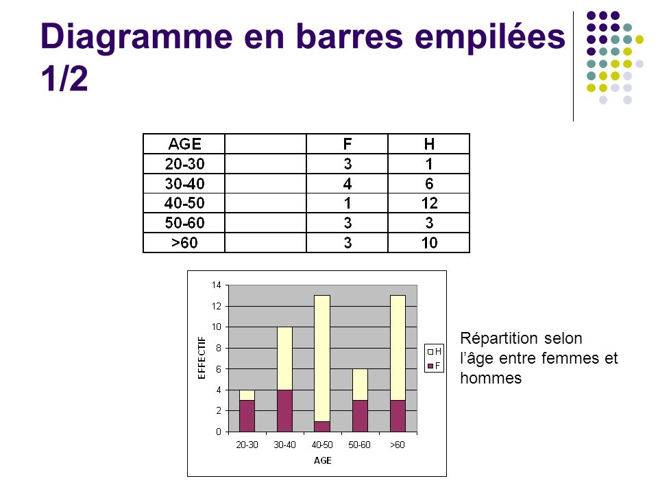 Diagramme en barres empilées 1/2