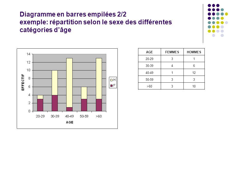Diagramme en barres empilées 2/2 exemple: répartition selon le sexe des différentes catégories d'âge