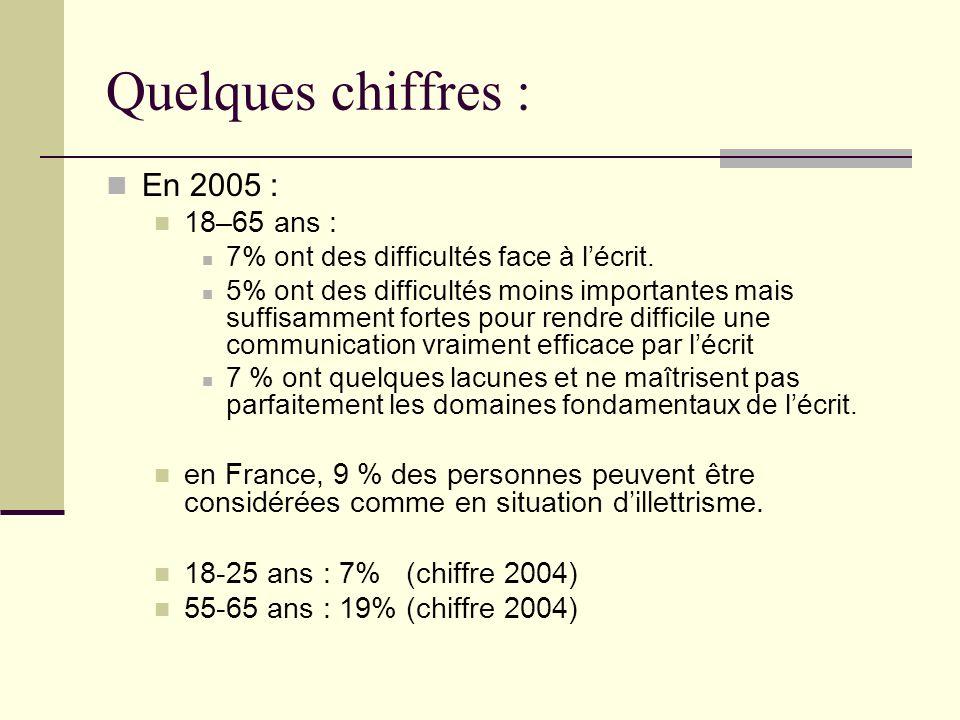 Quelques chiffres : En 2005 : 18–65 ans :
