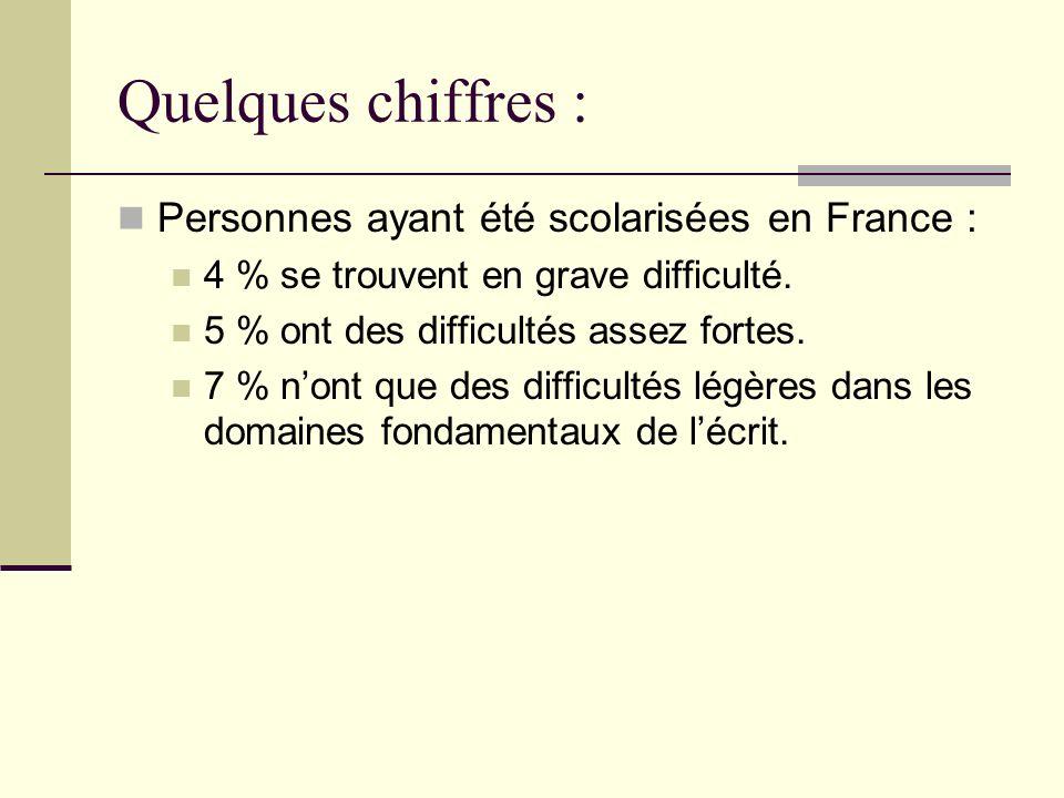 Quelques chiffres : Personnes ayant été scolarisées en France :
