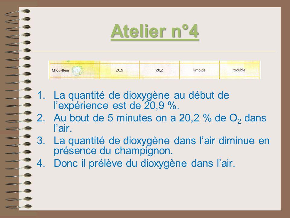 Atelier n°4La quantité de dioxygène au début de l'expérience est de 20,9 %. Au bout de 5 minutes on a 20,2 % de O2 dans l'air.