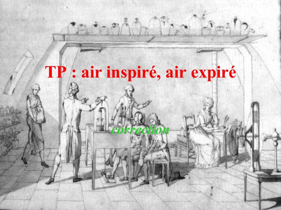 TP : air inspiré, air expiré