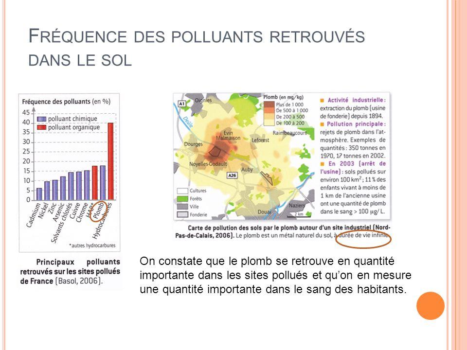 Fréquence des polluants retrouvés dans le sol