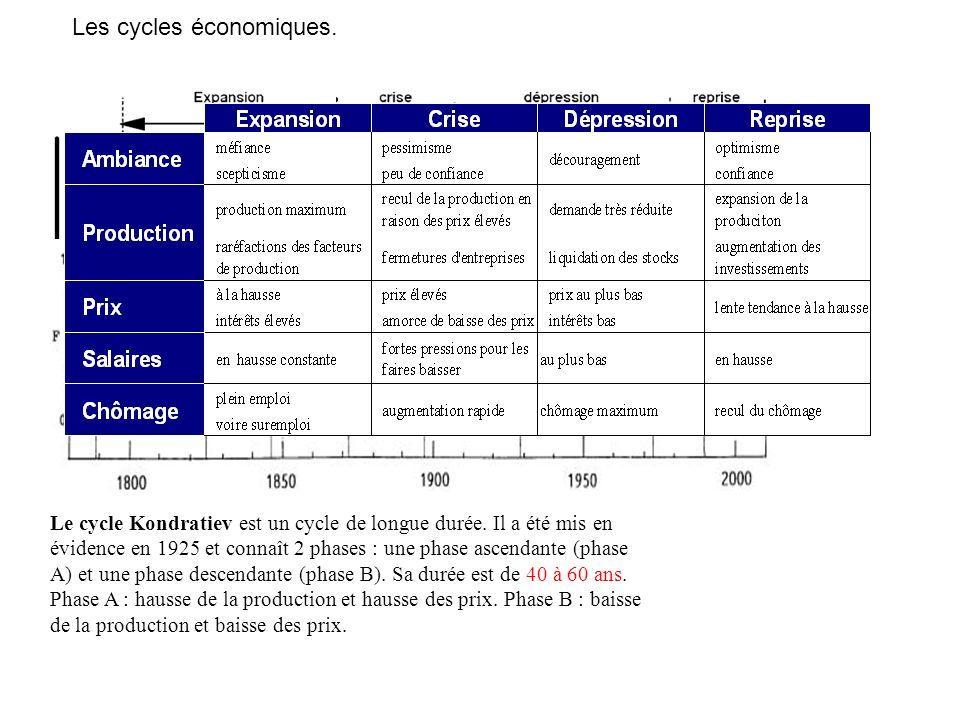 Les cycles économiques.