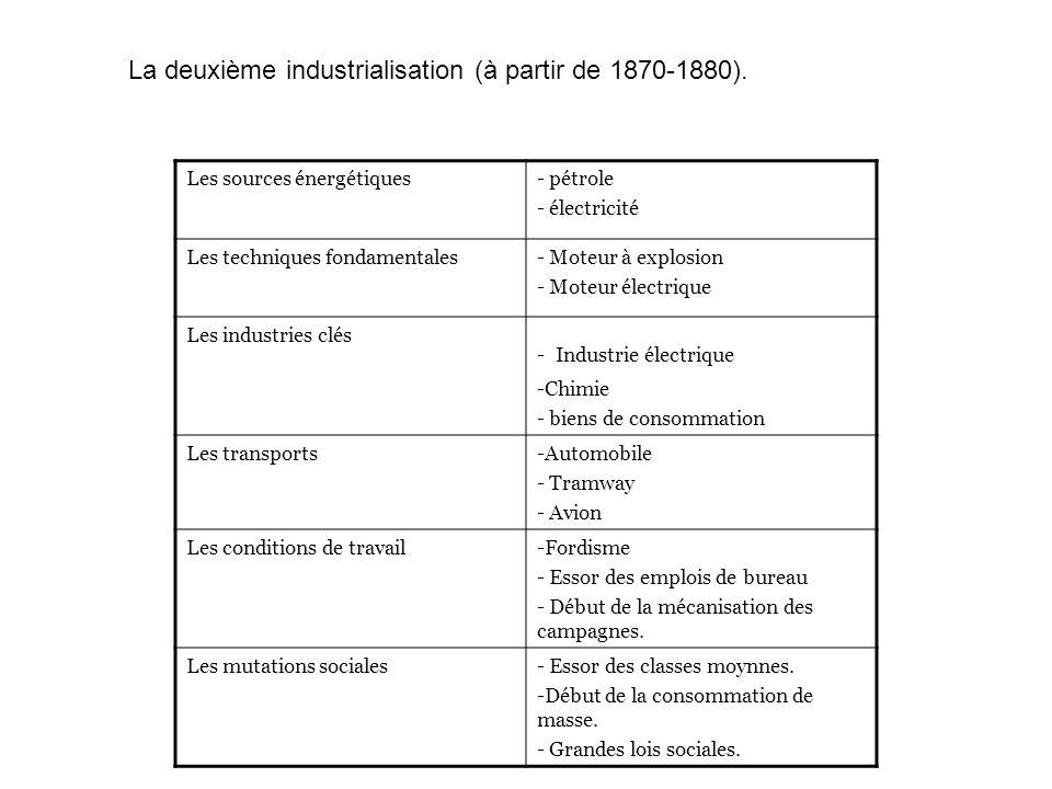 La deuxième industrialisation (à partir de 1870-1880).