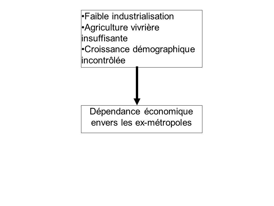 Dépendance économique envers les ex-métropoles