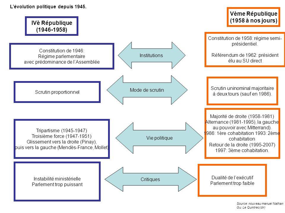 Vème République (1958 à nos jours) IVè République (1946-1958)
