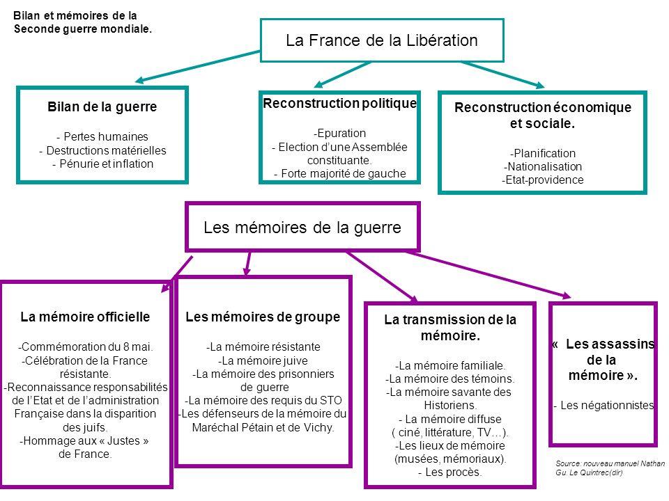 Reconstruction politique Reconstruction économique